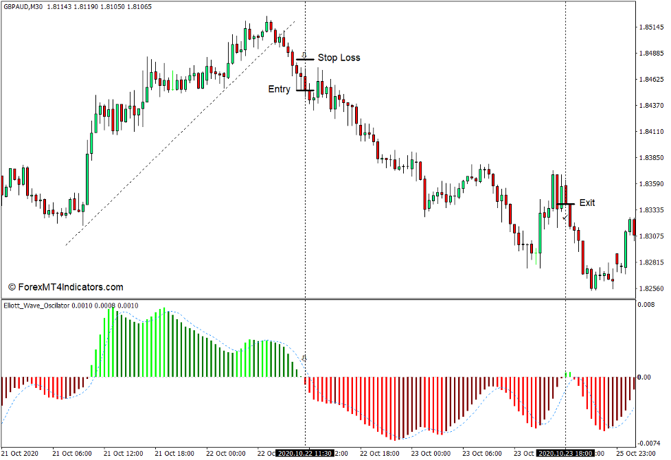 How to use the Elliott Wave Oscillator Indicator for MT4 - Sell Trade