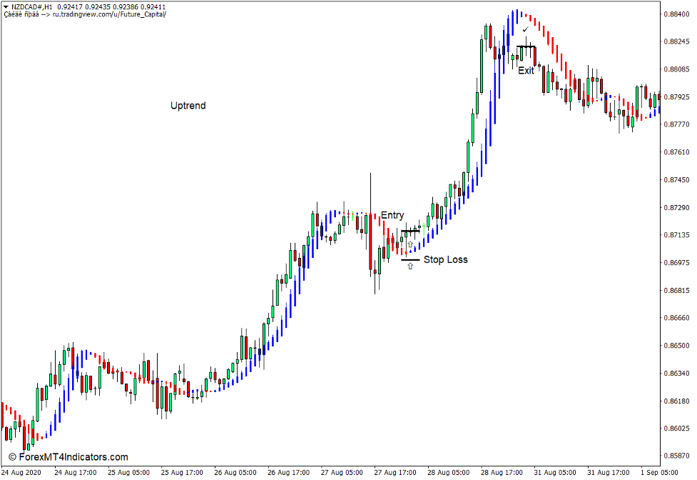 How to use the Future Indicator for MT4 - Buy Trade