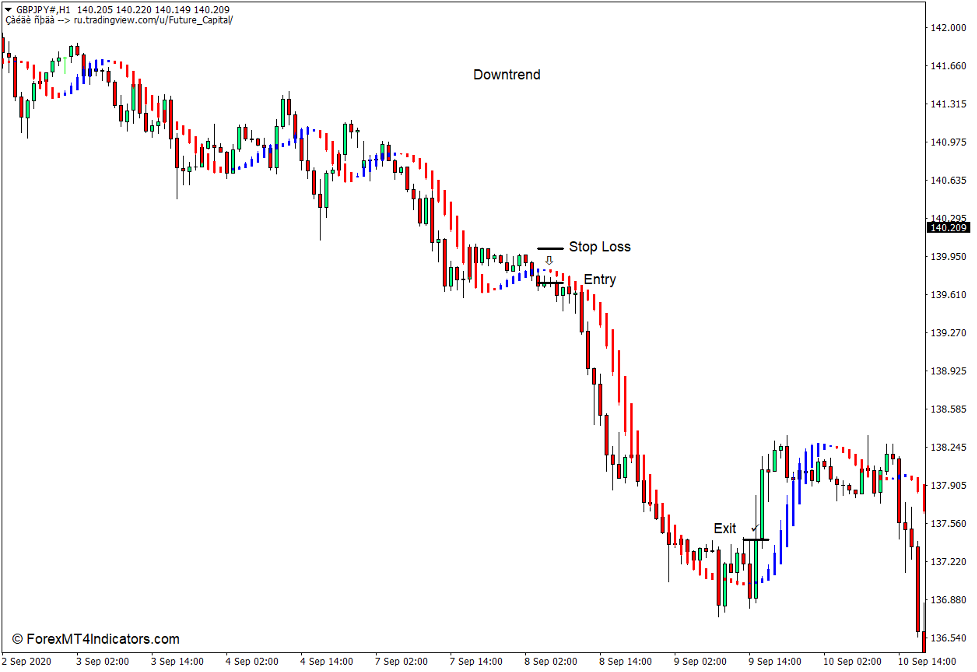 How to use the Future Indicator for MT4 - Sell Trade