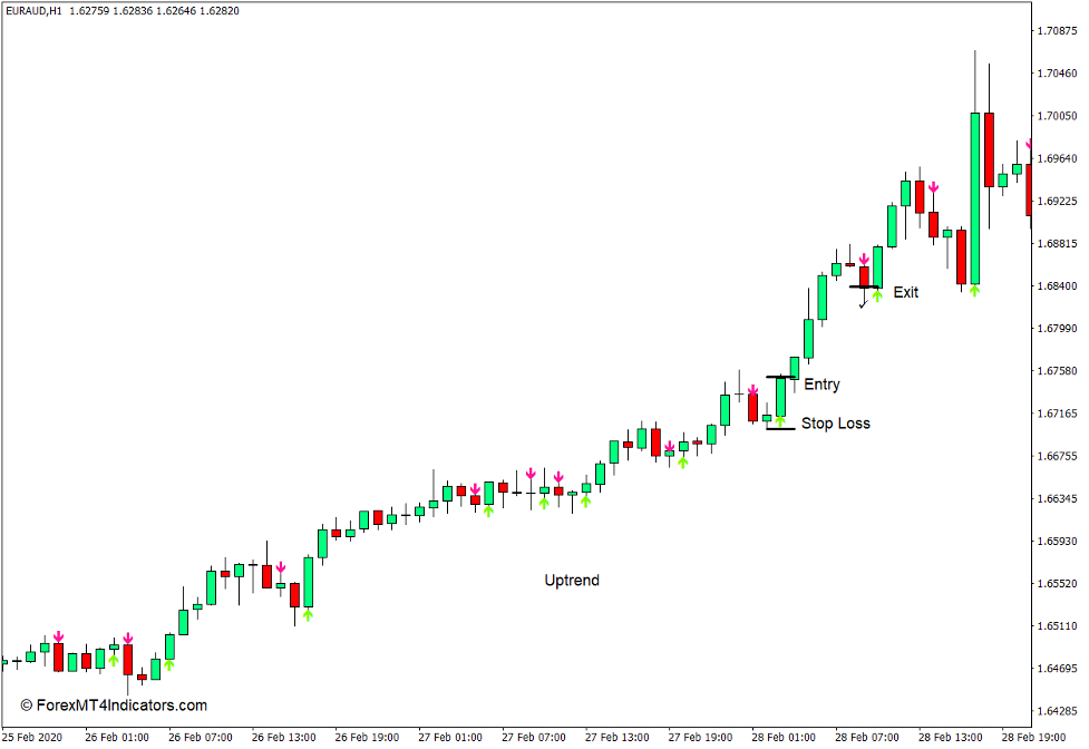How to use the Heiken Ashi Arrows Indicator for MT4 - Buy Trade