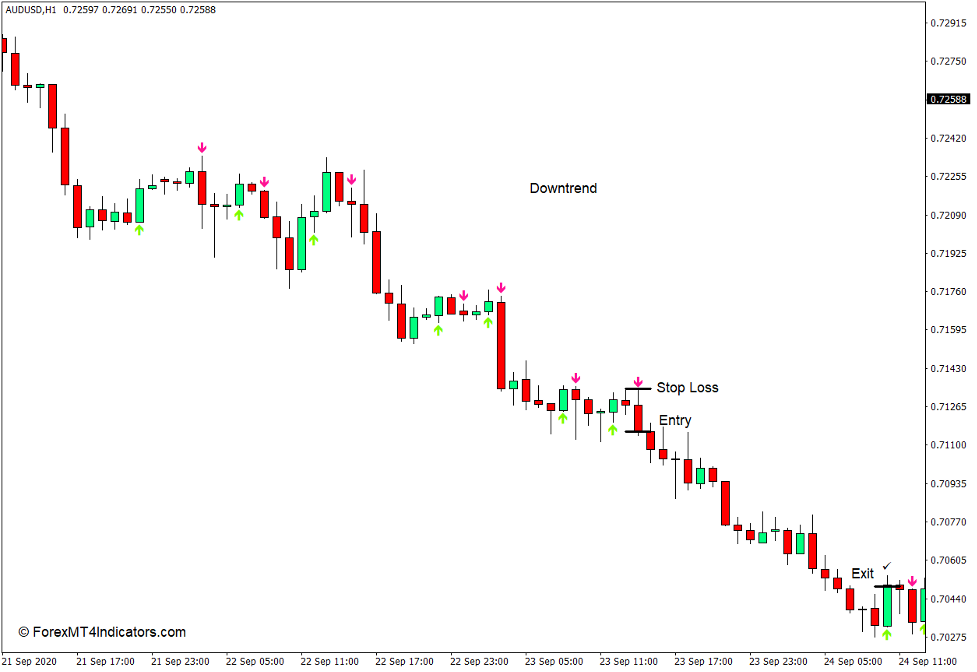 How to use the Heiken Ashi Arrows Indicator for MT4 - Sell Trade