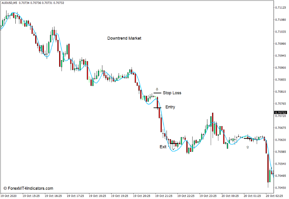 How to use the Hull Moving Average Indicator for MT4 - Sell Trade