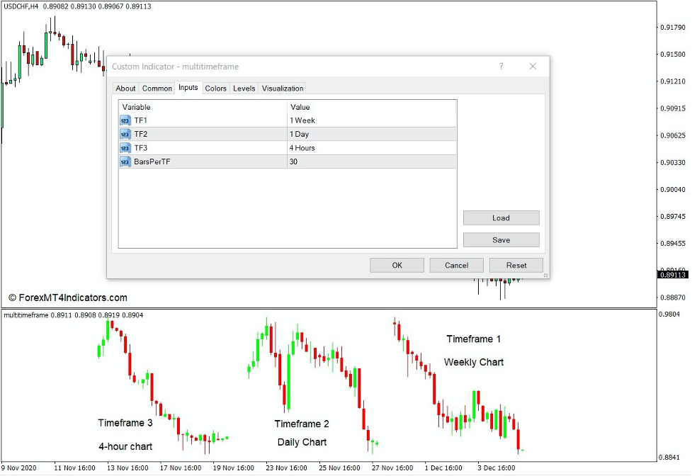 How to use the Multi Timeframe Indicator for MT4