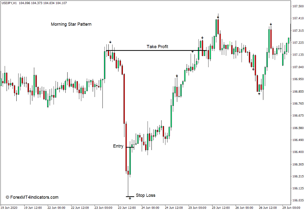 How to use the Strength Arrow Indicator for MT4 - Buy Trade