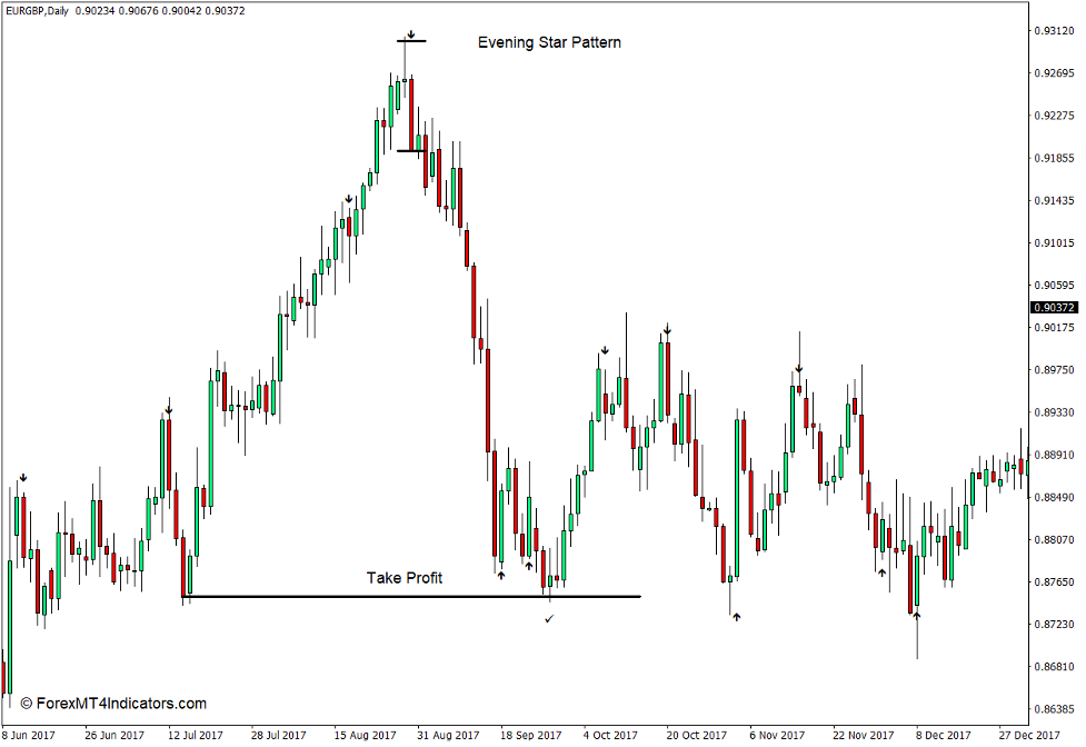 How to use the Strength Arrow Indicator for MT4 - Sell Trade