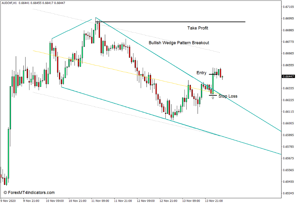 How to use the Wedge Trendlines Indicator for MT4 - Buy Trade