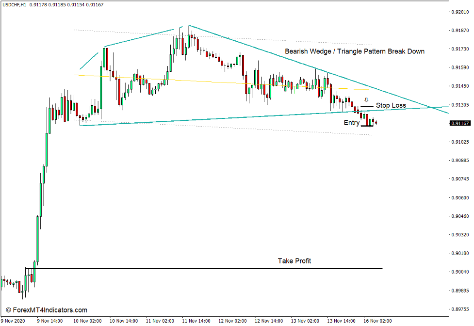 How to use the Wedge Trendlines Indicator for MT4 - Sell Trade
