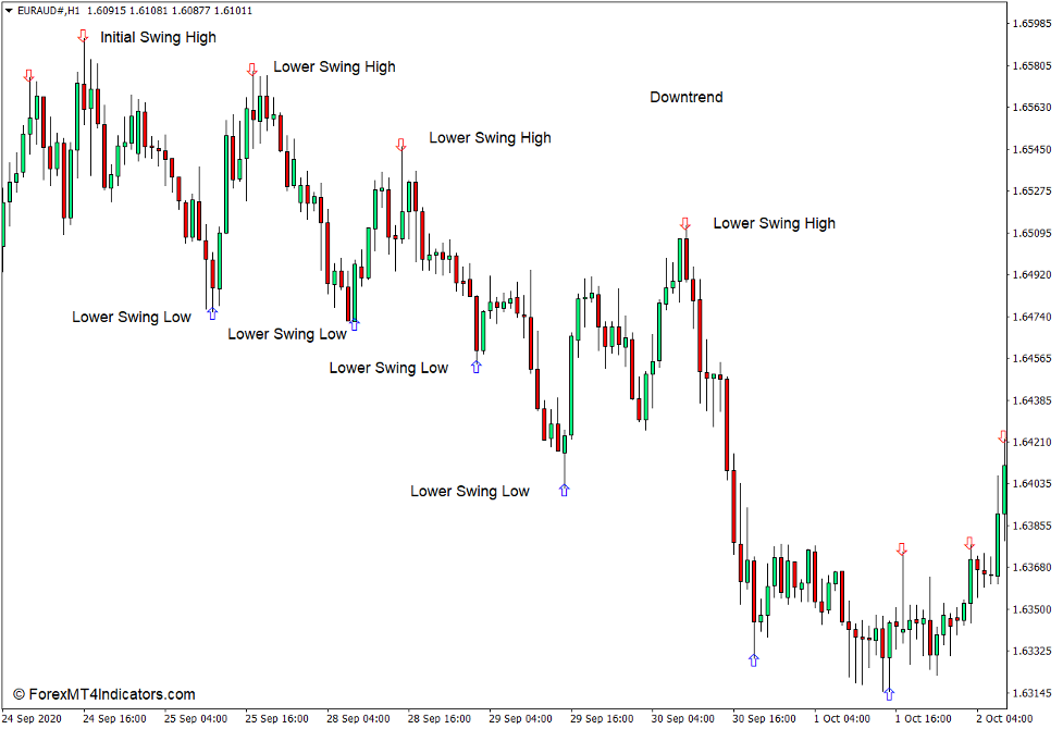 How to use the Zigzag Arrow Indicator for MT4 - Selg handel
