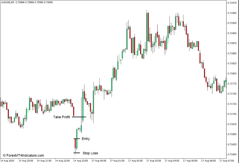 How to use the i-Gap Indicator for MT4 - Køb handel