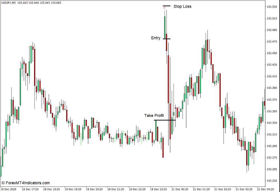 How to use the i-Gap Indicator for MT4 - Sælg Handel