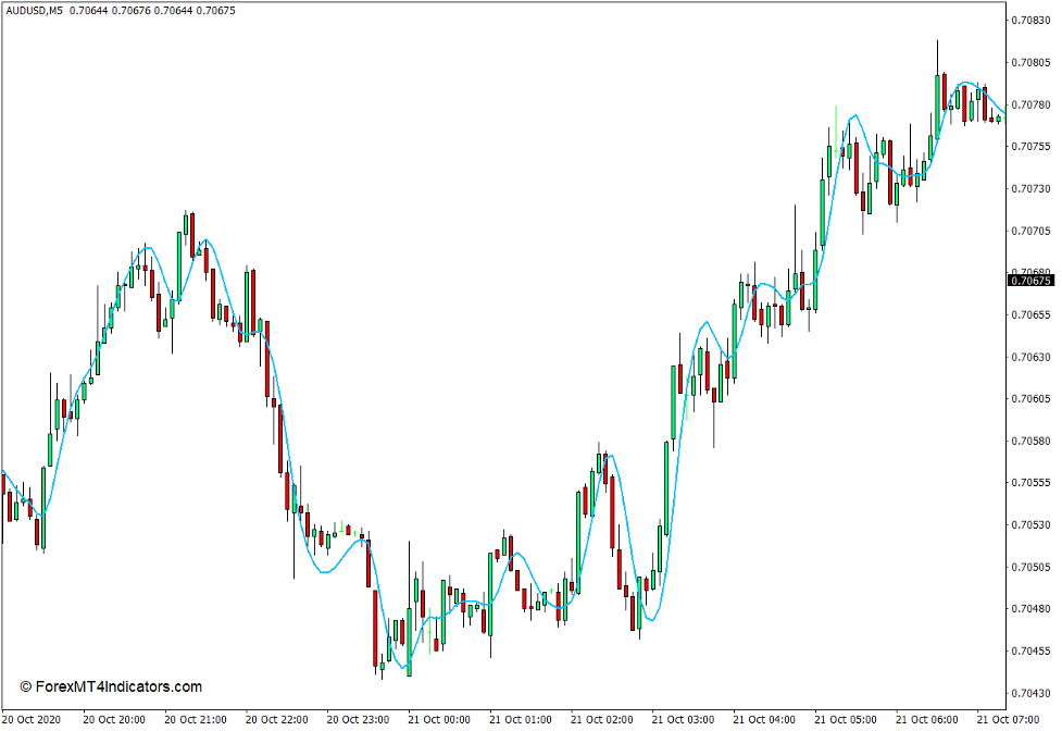 Hull Moving Average Indicator for MT4