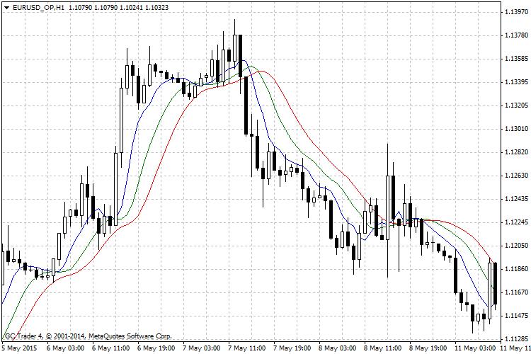 Медиана на форексе московская фондовая биржа торги