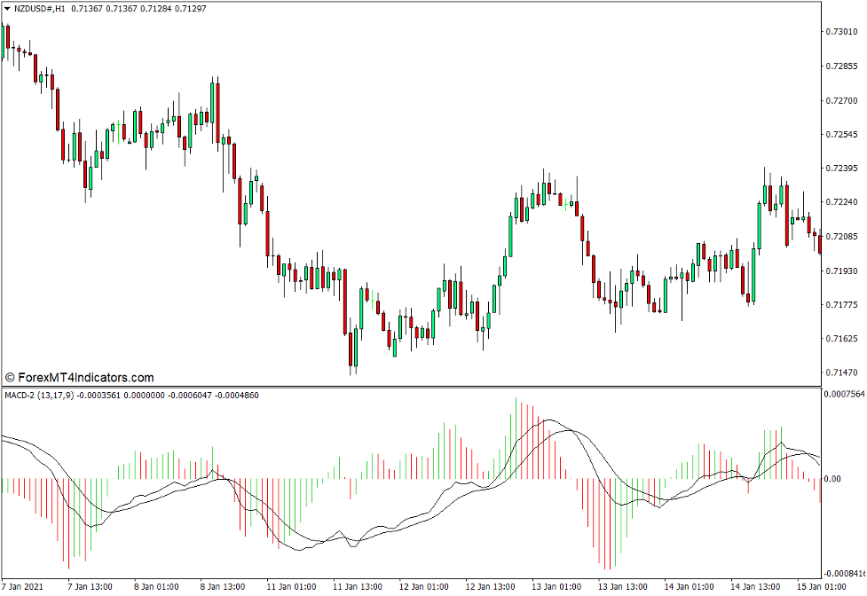 MACD 2 Indicator for MT4