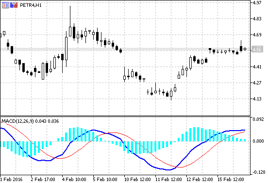 MACD with Histogram Forex MT5 Indicator | Forex MT4 Indicators