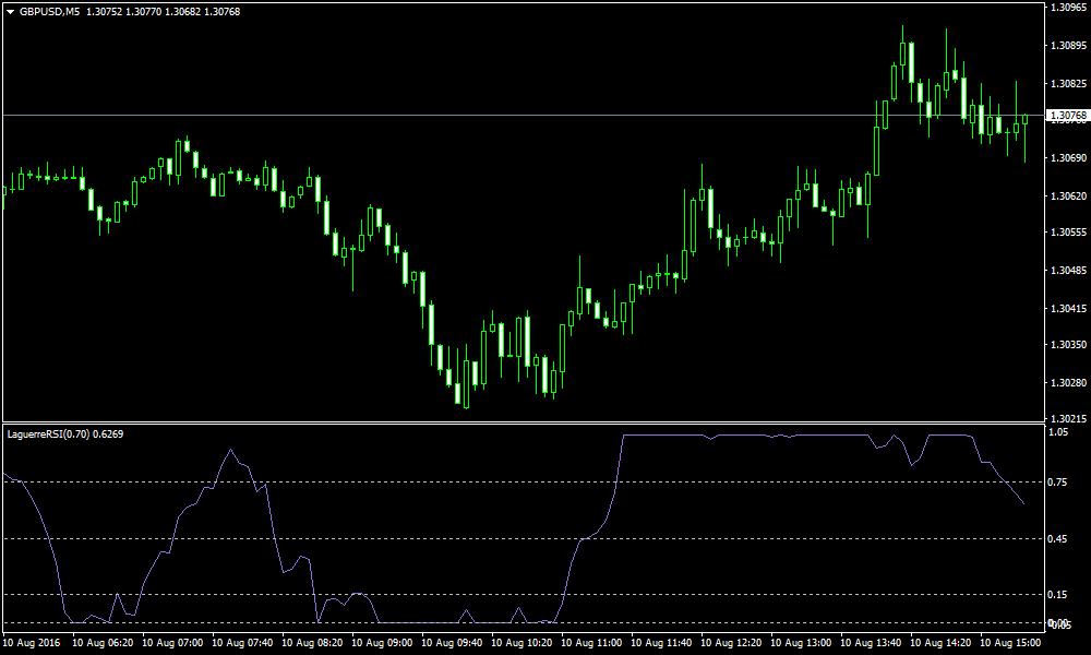 Strategi Trading Forex Scalping 1 Menit - Broker Forex Terbaik