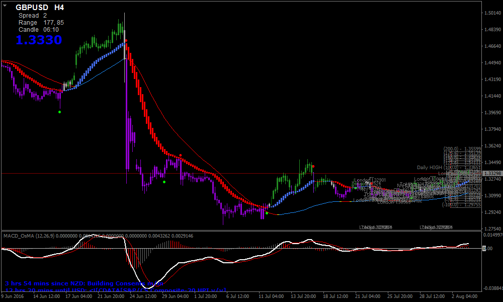 Indicator for evaluation of trading strategies - indicator for MetaTrader 4 | Forex MT4 Indicators