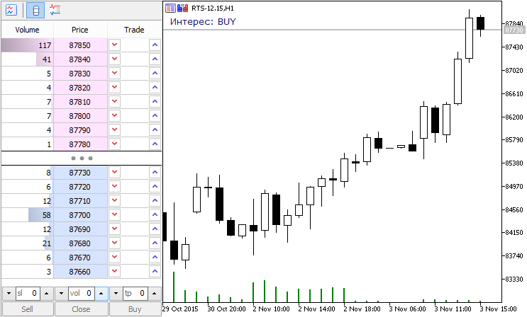 Sentiment Forex MT5 Indicator | Forex MT4 Indicators