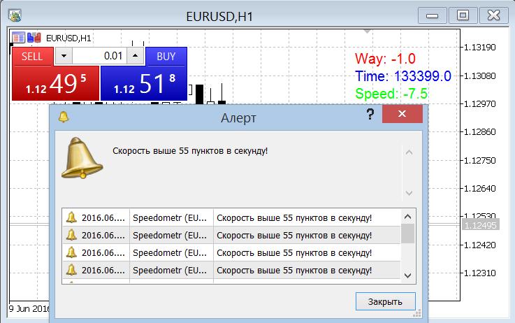 Индикатор спидометр форекс forex trading coach reviews