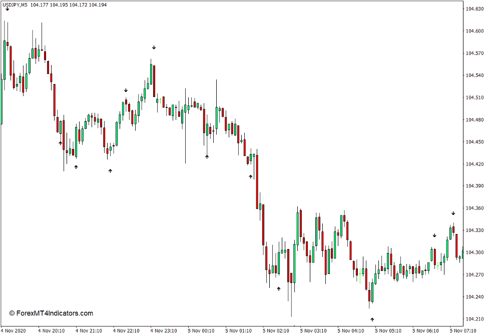 Strength Arrow Indicator for MT4