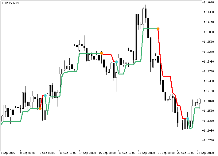 Forex Mt5 Indicators