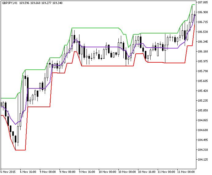 TangoLine Forex MT5 Indicator | Forex MT4 Indicators