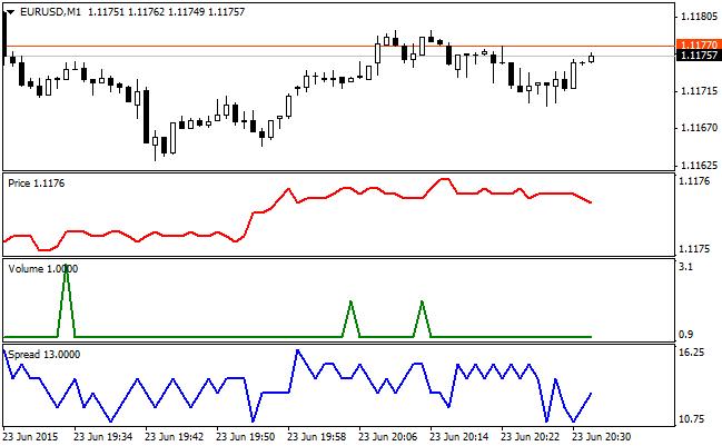 Indicatori forex charts craig schwallier investment