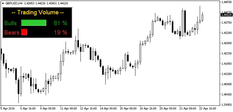 volume indicators MT5 – Quantum Trading