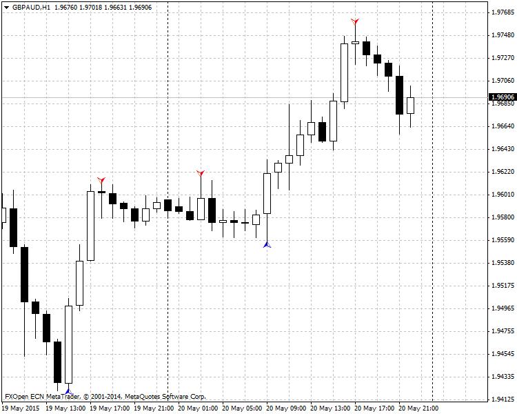 ZigZag Arrow Forex Indicator | Forex MT4 Indicators
