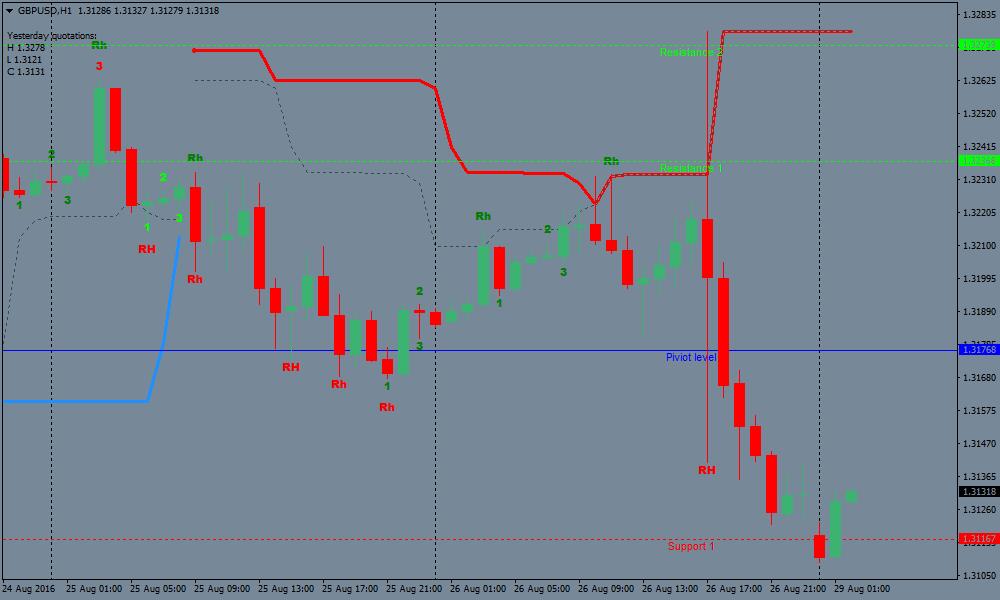 Leonardo Fibonacci ja Forex Trading