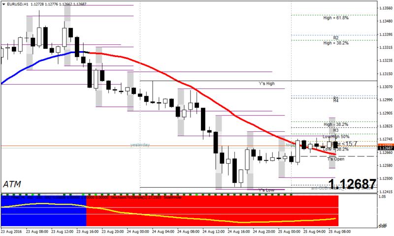 Atm forex курс доллара к евро форекс