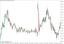 i-Gap Indicator for MT4