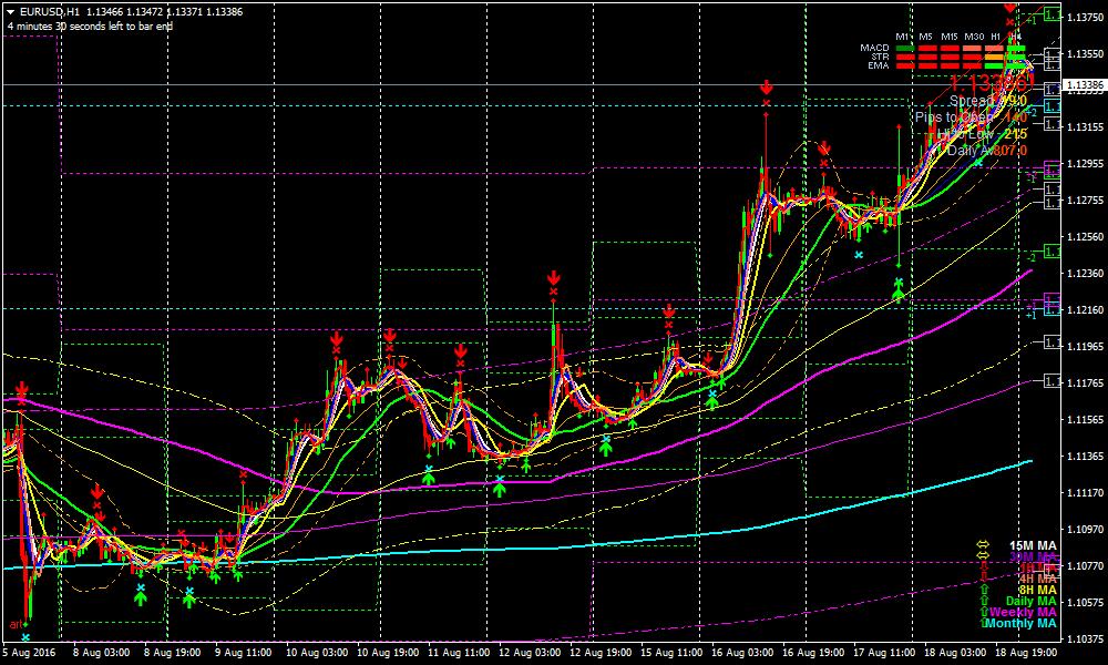 Indikator KG MA 1.3, Cara Ampuh Menggunakan Moving Average Untuk Trading