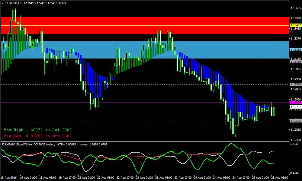 Зона форекс индикатор форекс money flow index