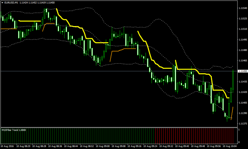 Фильтер ао форекс fbs forex trading