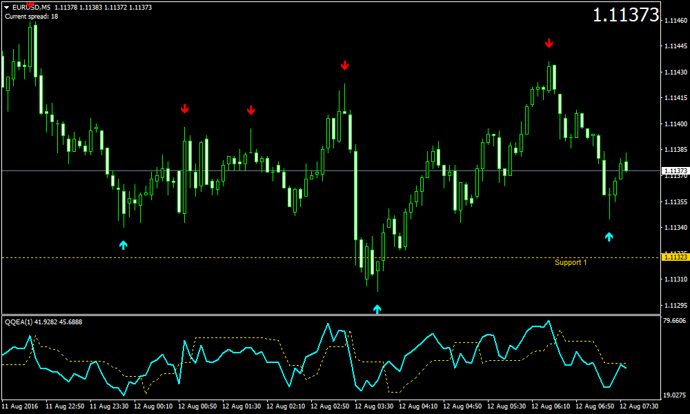 Strategi Scalping dalam Trading Forex - Forex Indonesia