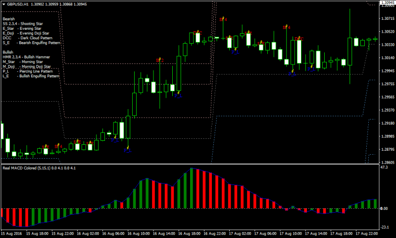 Forex candlestick strategy