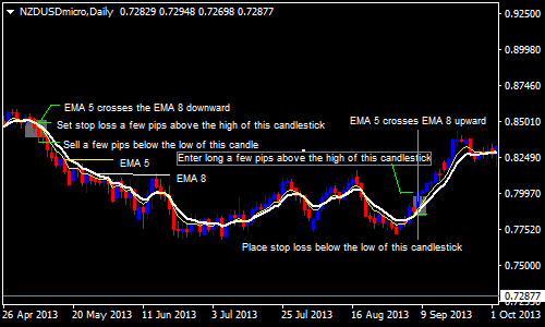 5 EMA and 8 EMA Crossover Forex Swing Trading Strategy