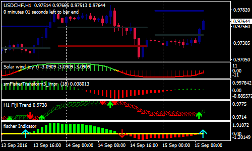 Advanced Fischer Forex Scalping Strategy | Forex MT4 Indicators