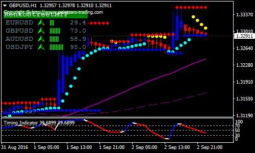 Forex best trading strategie renko channel