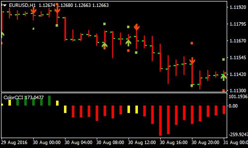 Forex color cci indicator live seminar