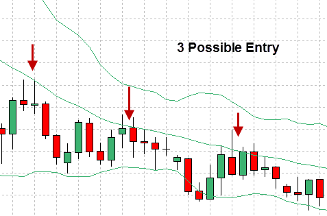 Buy or sell using bollinger band downtrend example 2