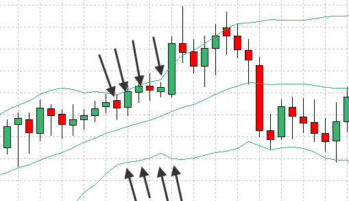 Bollinger Bands is contracting