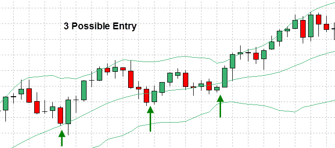 Buy or sell using bollinger band example