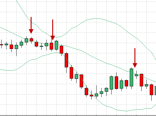 Buy or sell using bollinger band down trend