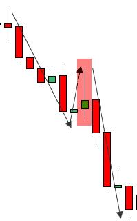 Bearish Pin Bar eksempel 2