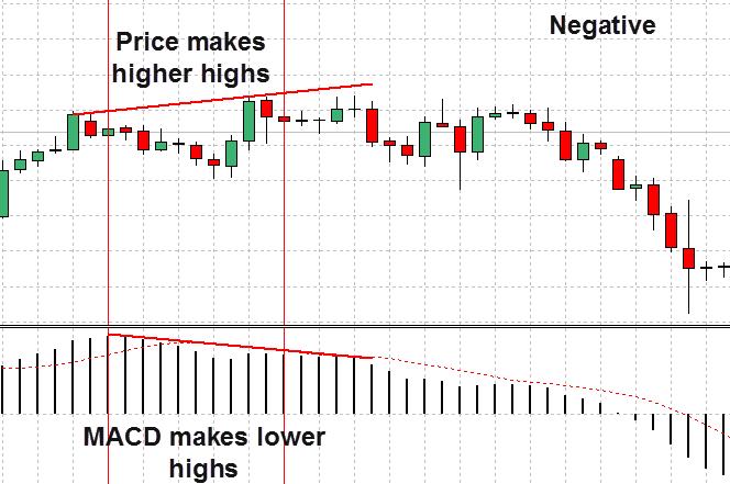 La divergencia MACD negativo