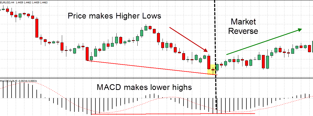 Divergence MACD example trade  1