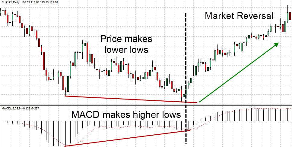 Divergence MACD example trade 4