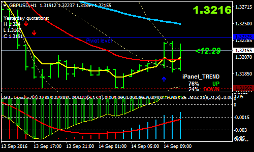 Forex Mt4 Strategies for Dummies