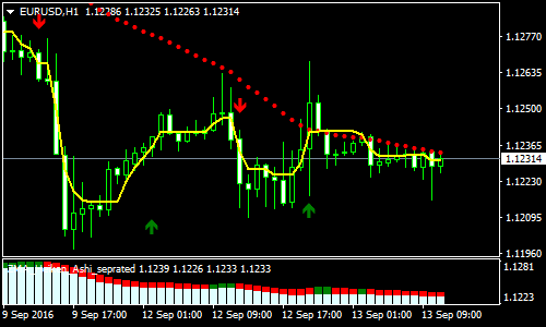 Golden Forex Scalping Strategy | Forex MT4 Indicators